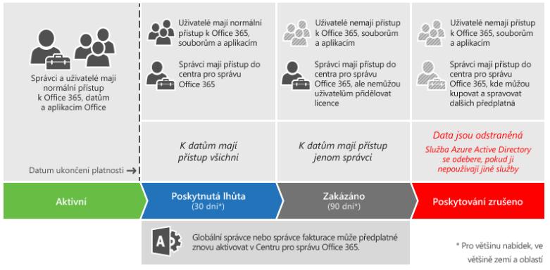 Co se stane s přístupem k mým datům když nezaplatím Office 365
